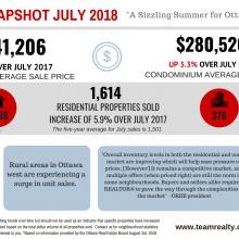 July 2018 in Ottawa Real Estate: Market Snapshot