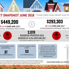 Ottawa Real Estate Market Snapshot: June 2018